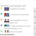 MK Tolak Gugatan Paslon Walikota dan Wakil Walikota Tegal Habib- Tanty
